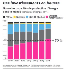 2018 ECOLOGIE Energie investissements